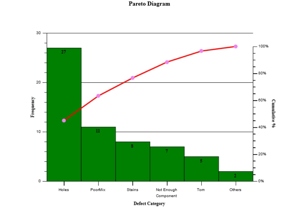 what is pareto chart used for