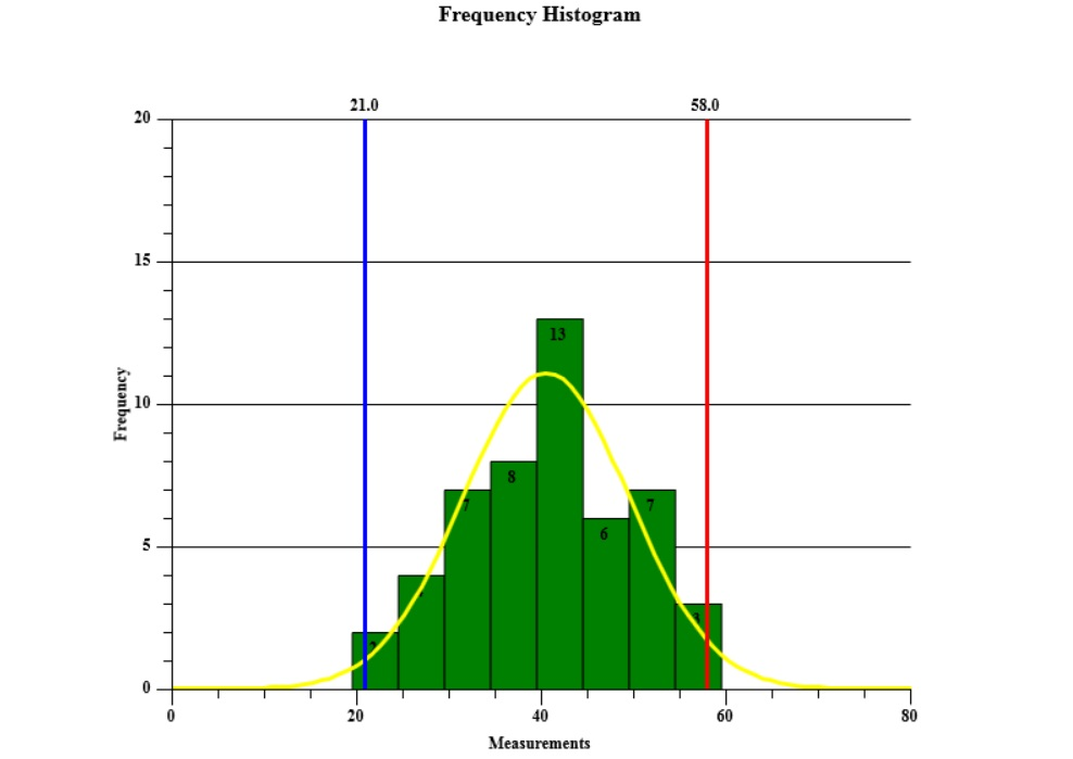 how to create a histogram with a distribution fit