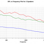 Logarithmic plot of audio speaker performance curves using QCChart2D
