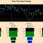 Real-Time stock market display created using QCRTGraph