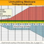Recreation of a well designed graph displaying the elements of Medicare Part D coverage, created using QCChart2D