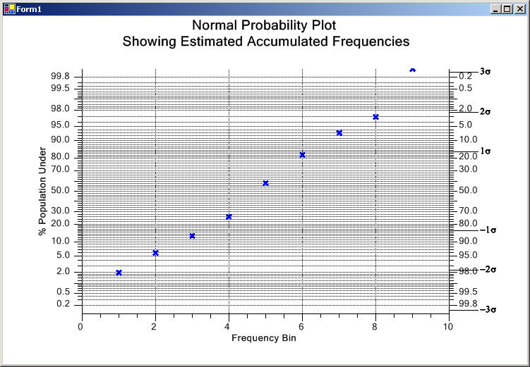 how to create a normal probability plot